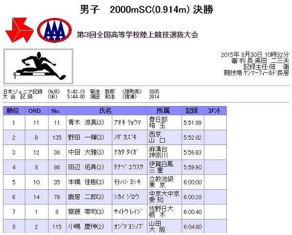 全国選抜2000mSC結果