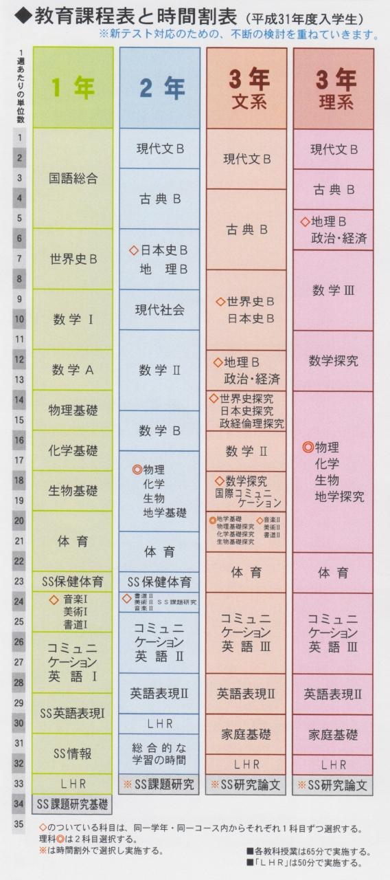 教育課程表と時間割表